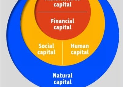 Sustainable Business Management – The Human Capital Approach